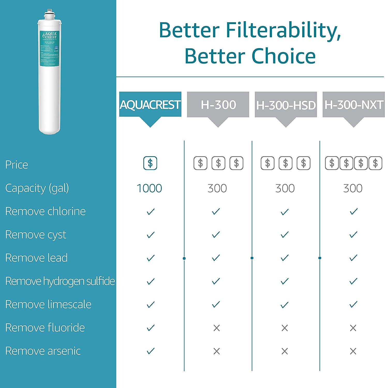 Replacement Cartridge for Everpure H-300 EV9855-50 EV9618-11 EV9270-72 7CB5 AQUA CREST H-300 Under Sink Water Filter EV9270-71 H-300-NXT EV9273-70
