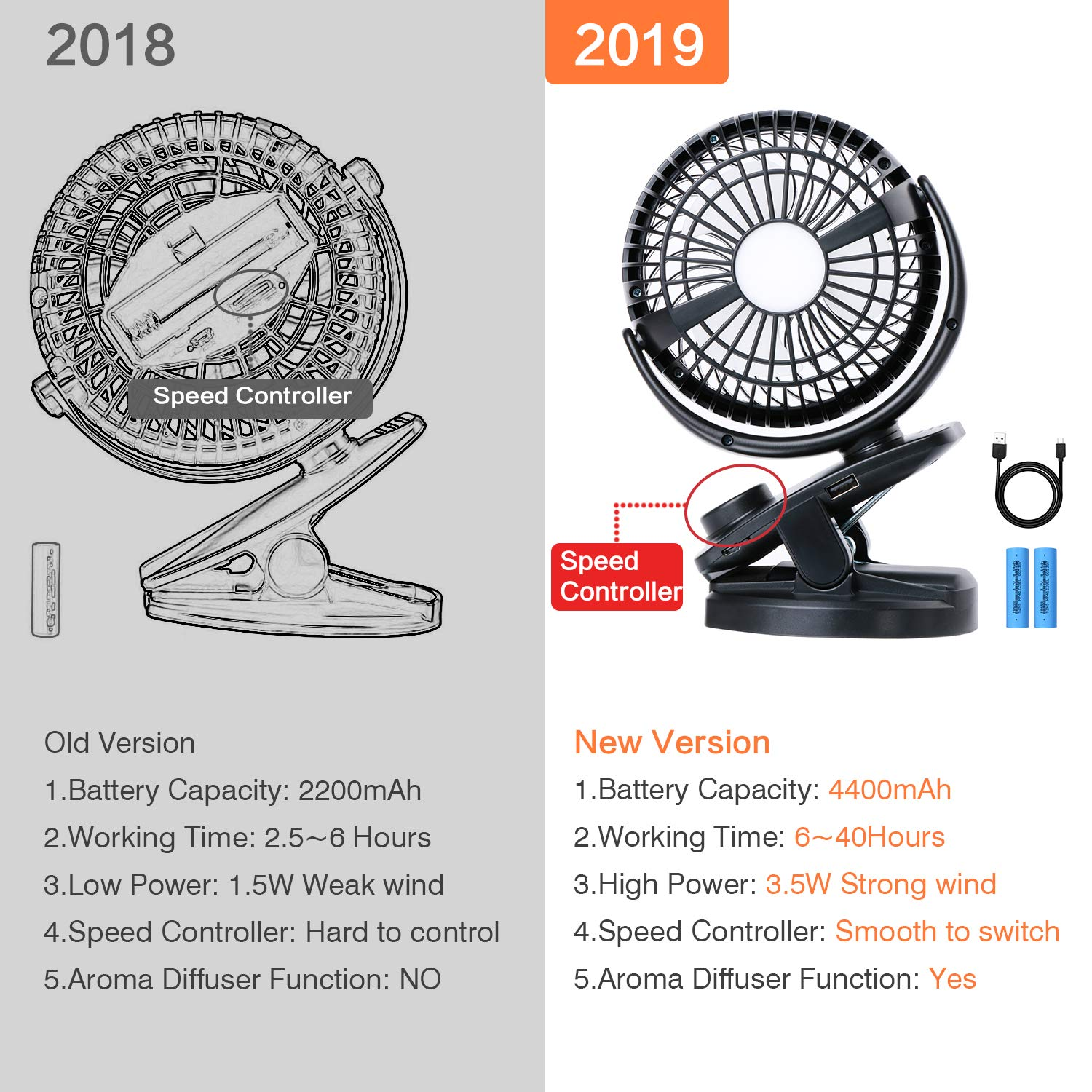 Max 40Hours Mini Portable Desk Fan with Rechargeable 4400mA Battery Powered Fan for Baby Stroller Outdoor Activities Battery Operated Clip on Stroller Fan