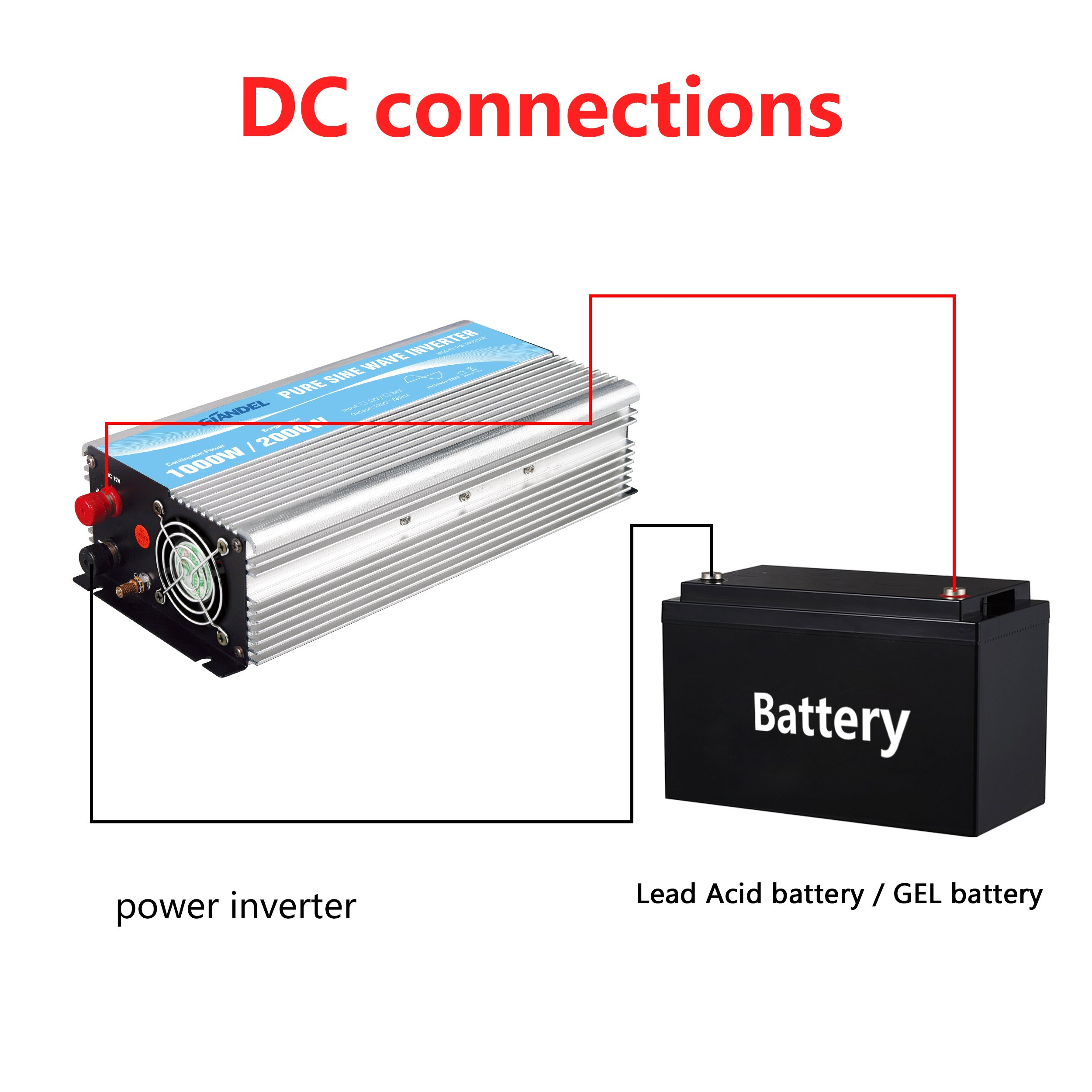 Giandel Pure Sine Wave Power Inverter 1000W DC 24V to AC 110V 120V with Remote Control with Dual AC Outlets &1A USB Port for RV Truck Car Solar System and Emergency by Giandel (Image #3)