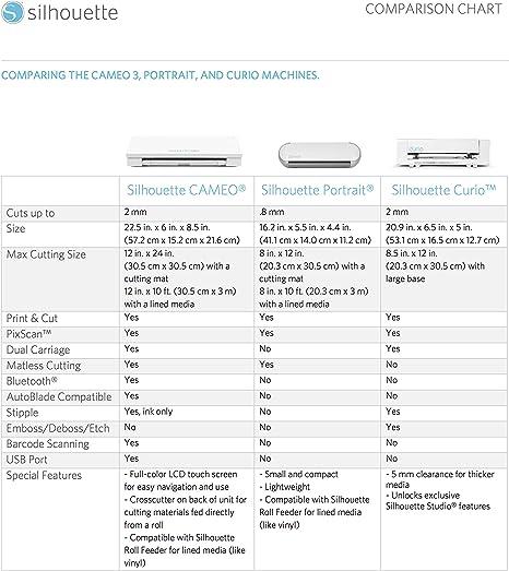 Silhouette CAMEO 3 4-T- Plotter de corte puro, color blanco: Amazon.es: Informática