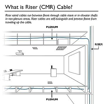 cat6 wiring diagram riser car wiring diagrams explained \u2022 1997 honda accord fuel system wiring diagram cat 6 wiring diagram riser diy wiring diagrams u2022 rh socialadder co cat 5 cable wiring diagram cat 5 cable wiring diagram