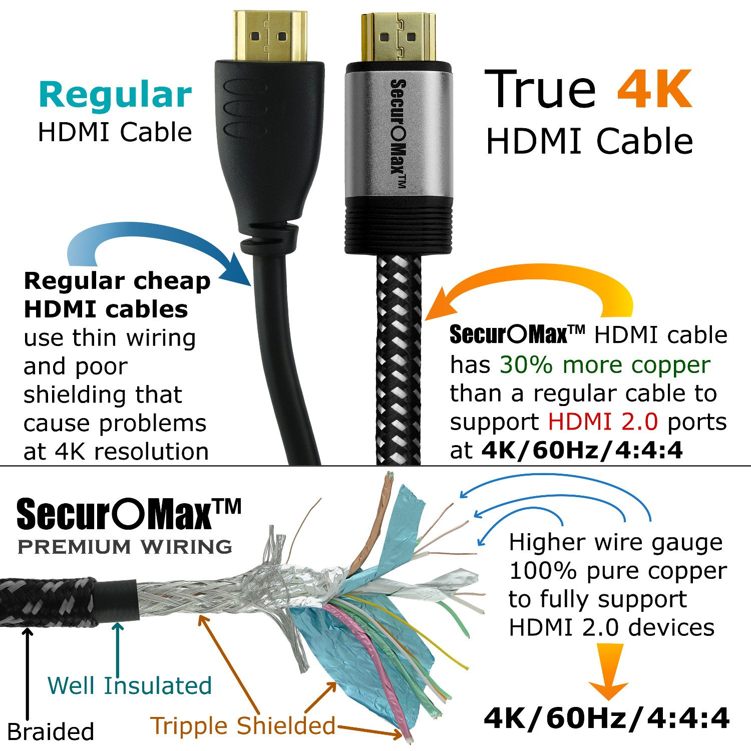 HDMI Cable 15 FT - Braided Cord - 4K HDMI 2.0 Ready - High Speed - Gold Plated Connectors - Ethernet / Audio Return Channel - Video 4K UHD 2160p, HD 1080p, 3D - Xbox PlayStation PS3 PS4 PC Apple TV