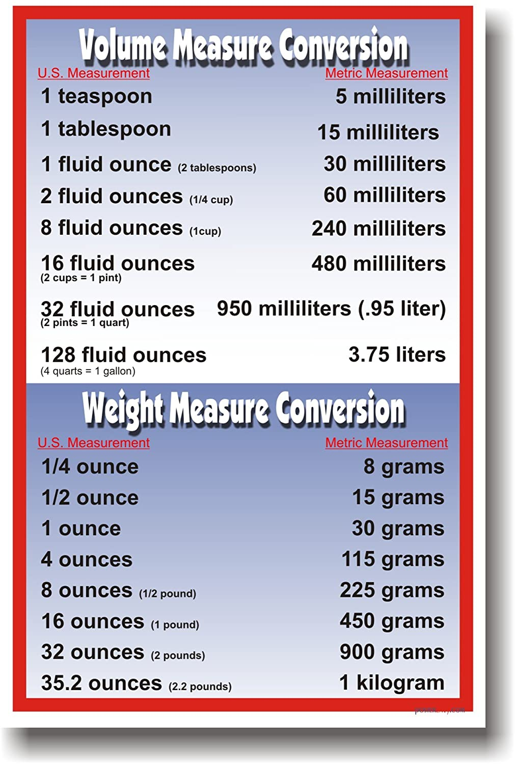 Amazon volume weight metric conversions math poster amazon volume weight metric conversions math poster prints everything else nvjuhfo Images