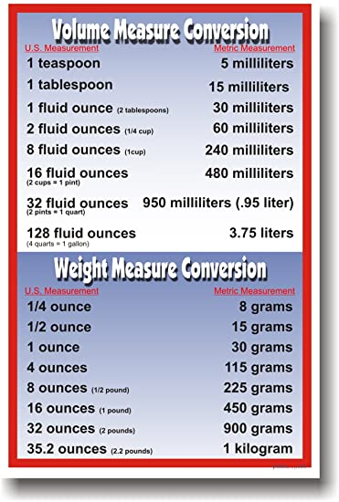 Amazon Volume Weight Metric Conversions Math Poster