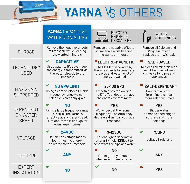 SANIA Capacitive Electronic Water Descaler - Advantages