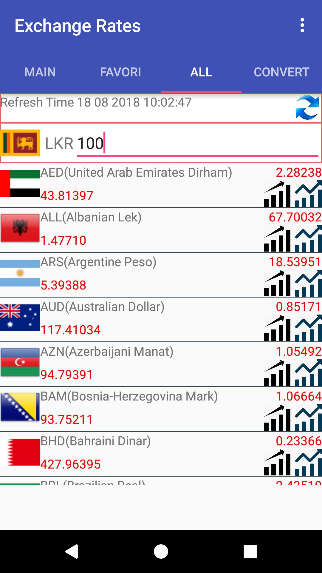 Currency Converter For Sri Lankan Rupee (LKR): Amazon.es ...