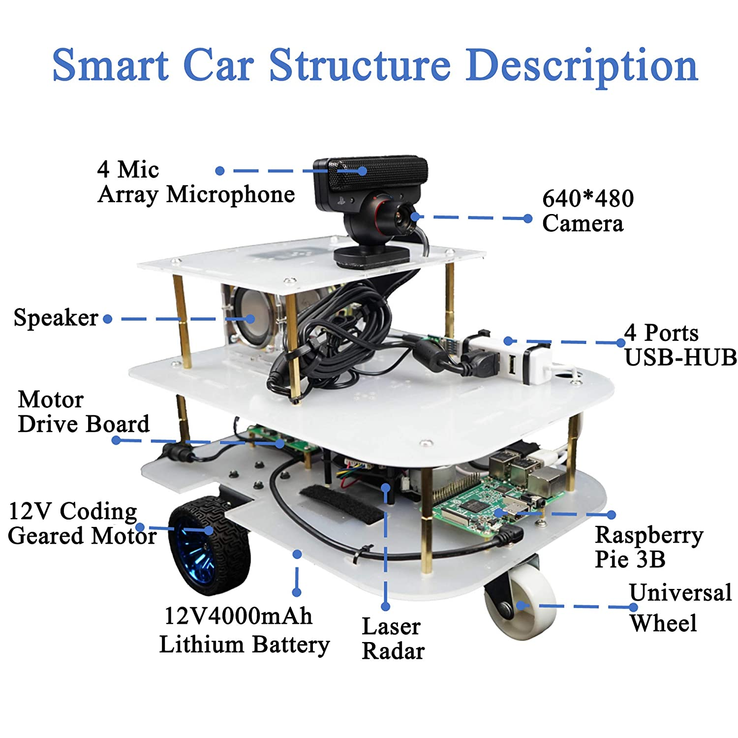 A Systematic Platform to Learning Robot Programming