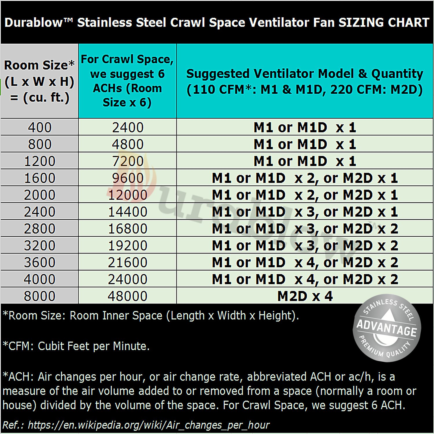 Durablow Stainless Steel 304 Crawl Space Foundation Fan Ventilator MFB M1 by Durablow (Image #8)