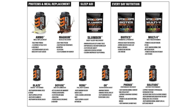 MTN OPS Ammo Whey Protein Nutritionally - Polvo de Recambio Completo para Comida, 28 servilletas por Recipiente, 1014, Negro, Talla única: Amazon.es: ...