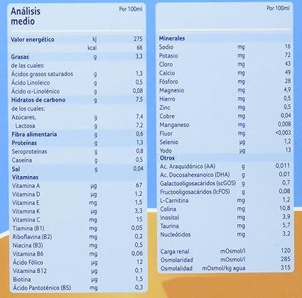 Almirón Advance Leche en Polvo, 1 Minibiberon Desde 0 meses - 4 Unidades: Amazon.es: Amazon Pantry