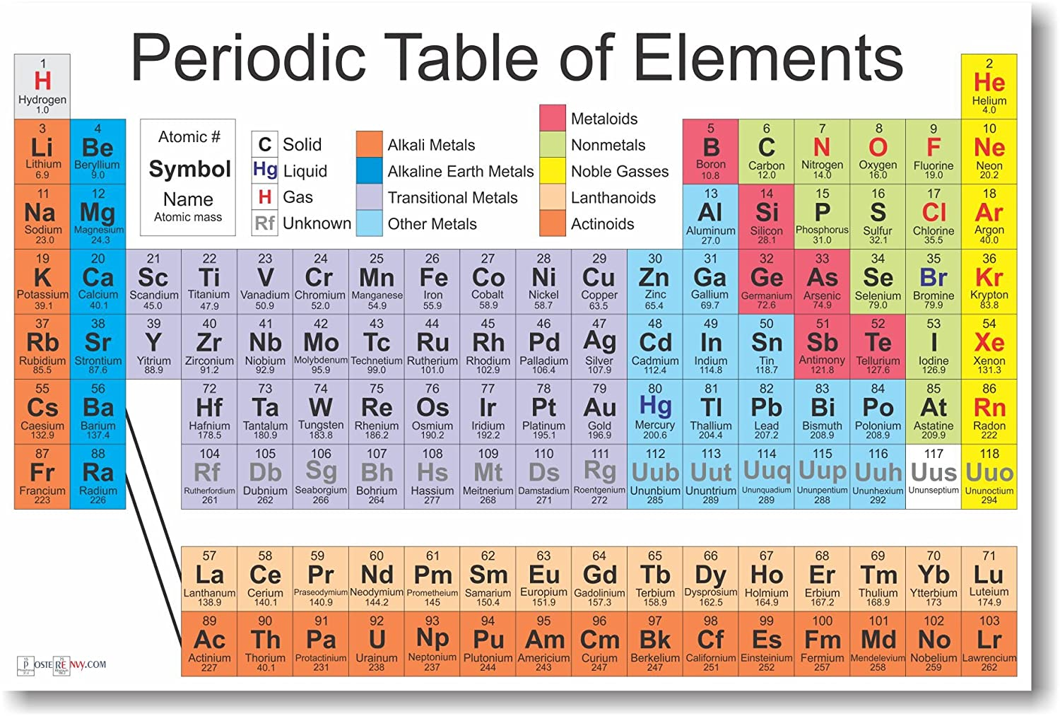 Amazon periodic table of the elements science chemistry amazon periodic table of the elements science chemistry classroom poster by posterenvy posters prints gamestrikefo Choice Image