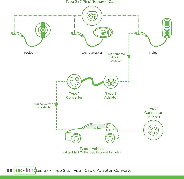 2018+ ev 7.4kW Cable de carga Cargador Para Hoja De Tipo 2 5M Para Nissan Leaf Bolsa