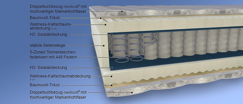 Malie Medicott Esmeralda, colchón de muelles ensacados, 5 zonas, color blanco: Amazon.es: Hogar