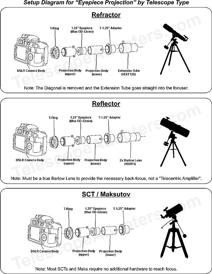 Premium Telescope Camera Adapter Kit for All Nikon DSLRs by Modern Photonics