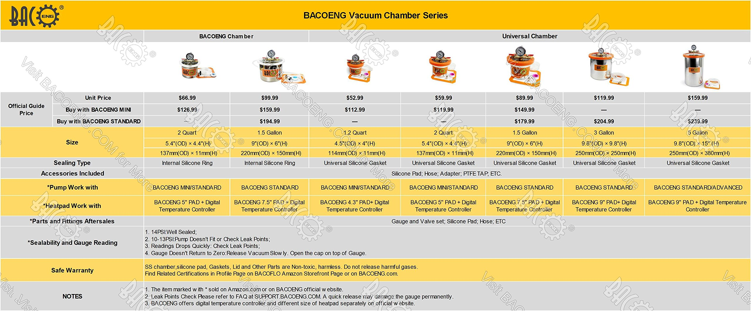 BACOENG 1.5 Gallon Stainless Steel Vacuum Chamber Silicone Kit for Degassing Resins, Silicone and Epoxies by BACOENG (Image #6)