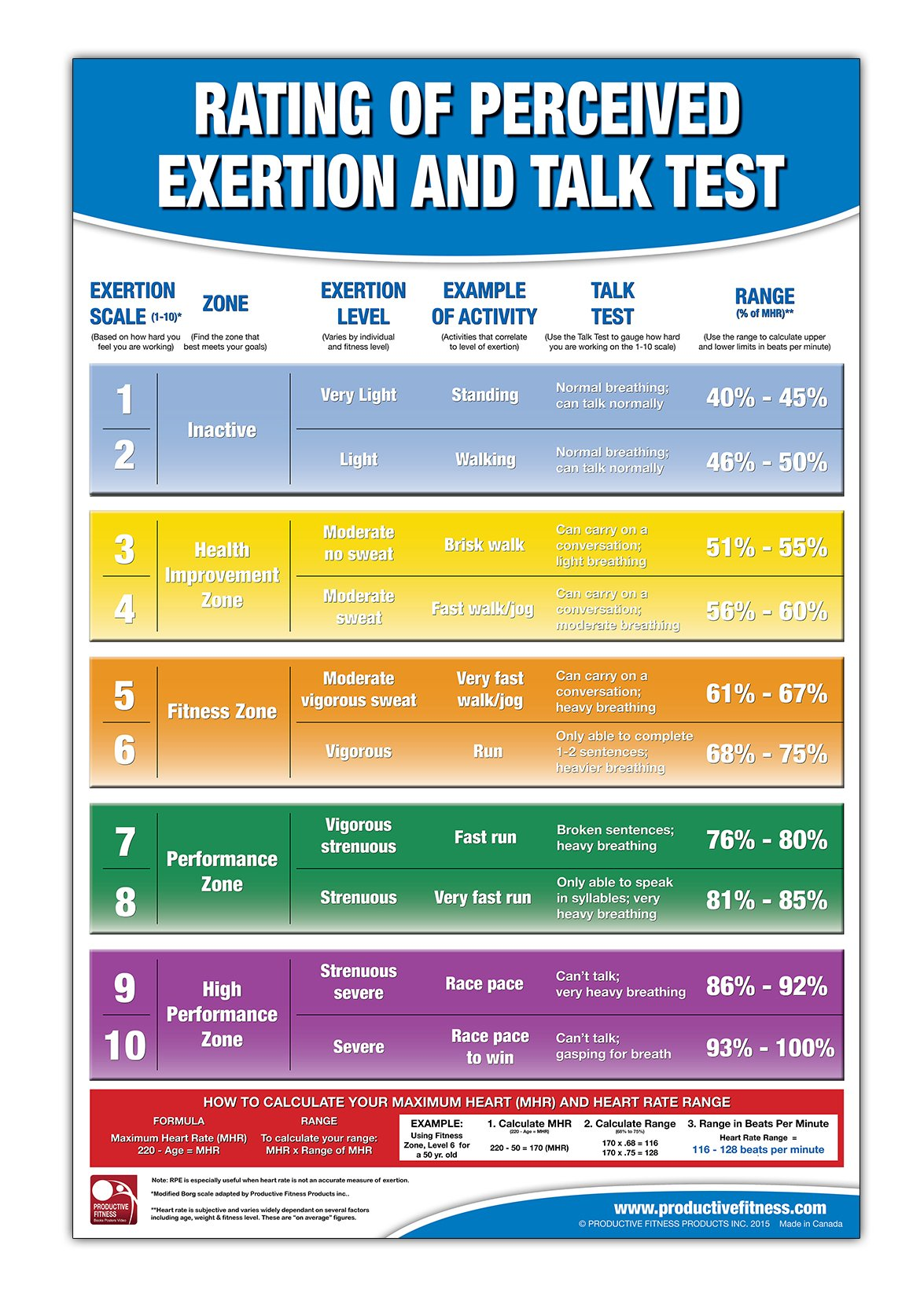 Rating Of Perceived Exertion Chartposter Rpe Poster Talk Test