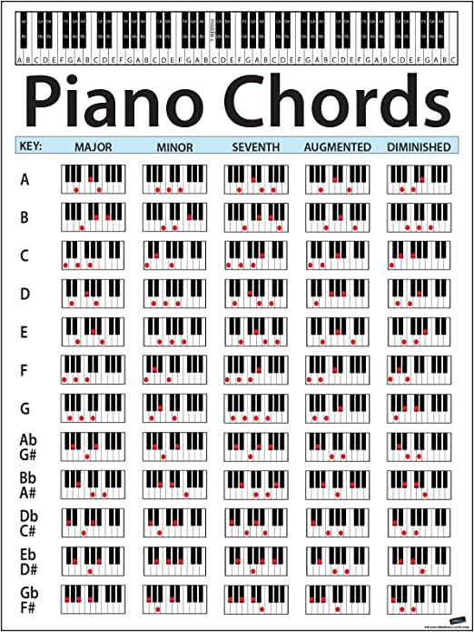 This is a photo of Printable Piano Chords pertaining to basic
