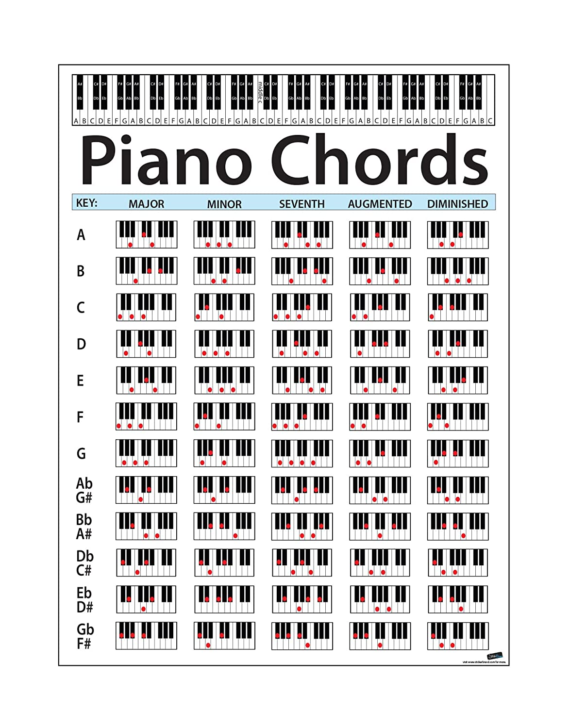 picture regarding Printable Piano Chord Chart known as Substantial Piano Chord Chart Poster. Great for Learners and Lecturers. Dimension: 24within Tall X 18in just Broad. Useful Convenient Specialist Chart Print for Keyboard Tunes