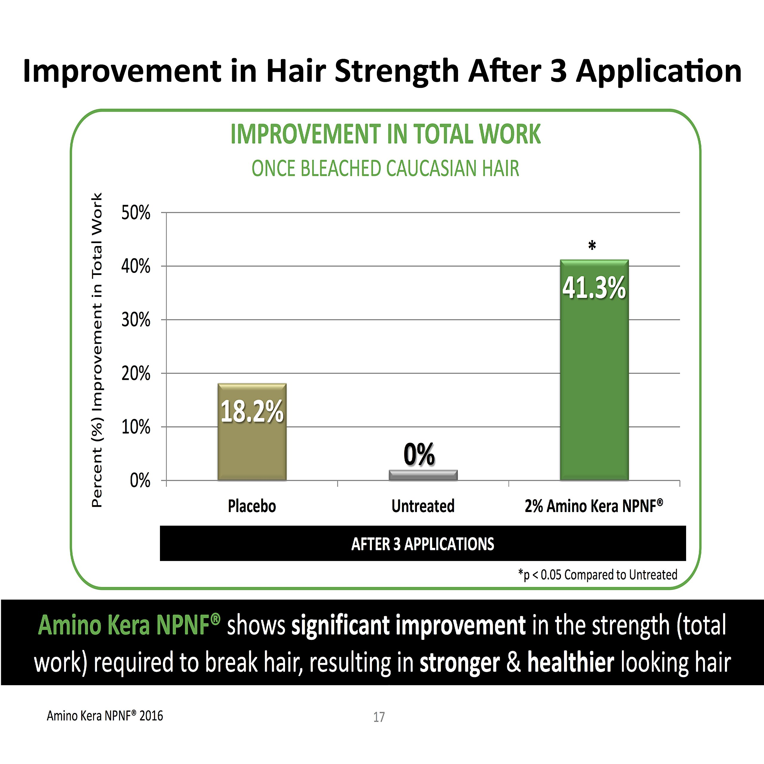 Hair Growth Stimulating Conditioner (Unisex) with Biotin, Keratin & Breakthrough Anti Hair Loss Complex – Intense Hydration Post Shampoo for Men & Women by Pure Biology