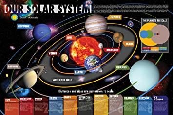 Amazon.com: Aquarius Smithsonian Our Solar System Poster, 24 by 36 ...