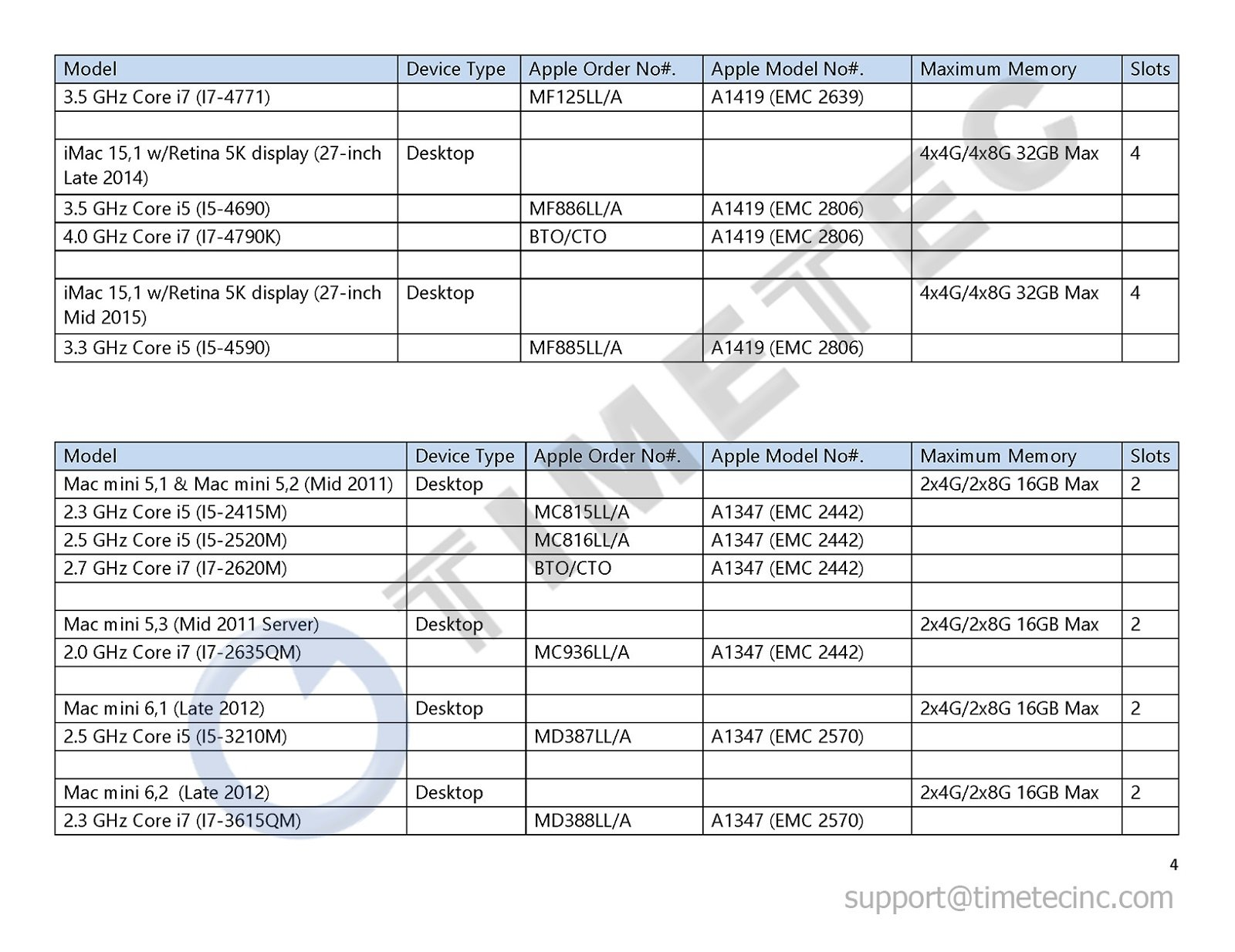 Timetec Hynix IC Apple 16GB Kit (2x8GB) DDR3L 1600MHz PC3L-12800 SODIMM Memory upgrade For MacBook Pro13-inch/15-inch Mid 2012, iMac 21.5-inch Late 2012/ Early/Late 2013(16GB Kit (2x8GB)) by Timetec (Image #5)