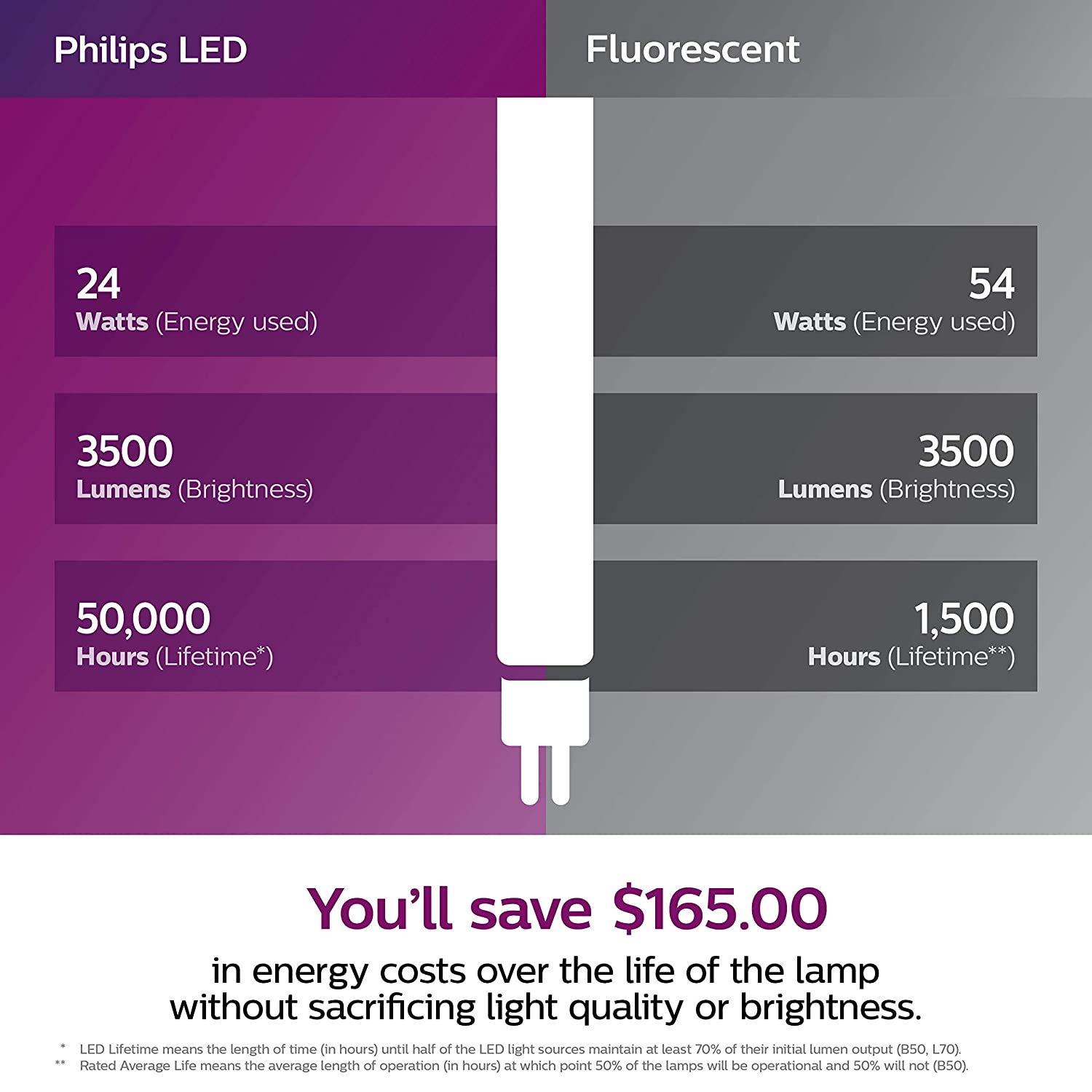3000-Kelvin 54-Watt Equivalent Frosted Philips 534164 LED Dimmable InstantFit 4-Foot T5 Tube Light Bulb: 3300-Lumen Bright Piece 24 Minatare Bi-Pin G5 Base Warm White 10-Pack
