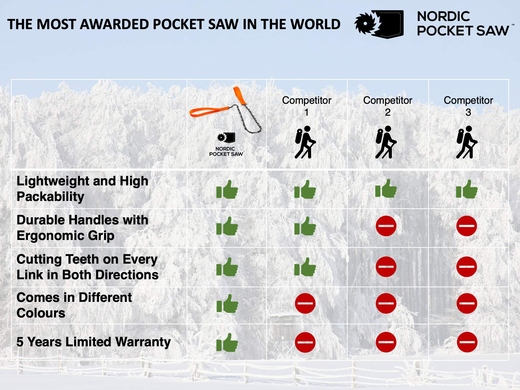 Nordic Pocket Saw by Nordic Pocket Saw (Image #5)