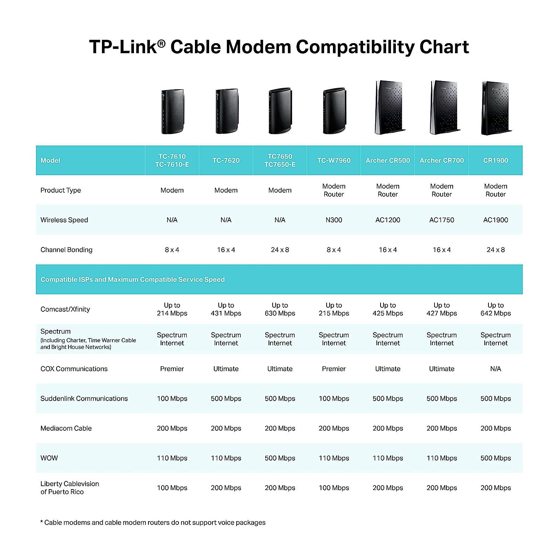 Amazon.com: TP-Link Archer CR500 16x4 DOCSIS3.0 AC1200 Wireless Wi ...