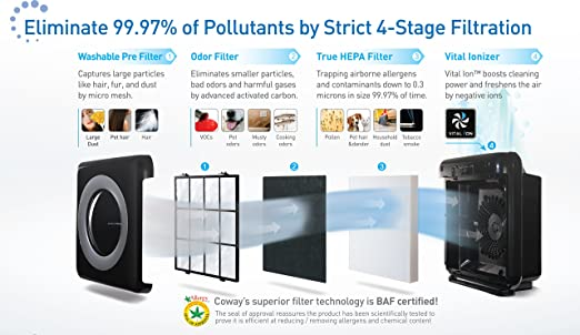 Coway Four-stage Filtration