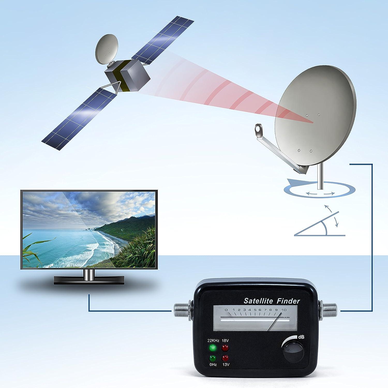 Comparativa antenas parabólicas