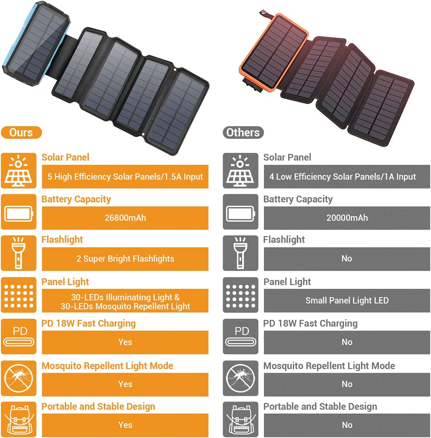 Portable 5 Solar Panel 7.5W High Efficiency Power Bank with Ultra Bright 60-LED Panel Light and Flashlights Black Solar Charger 26800mAh PD 18W Fast Charger External Battery Pack
