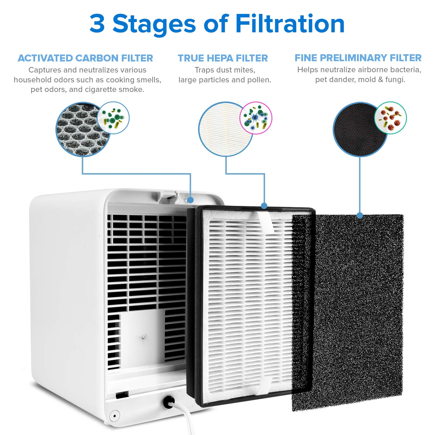 levoit lv h126 air purifier trusted review in 2019. Black Bedroom Furniture Sets. Home Design Ideas