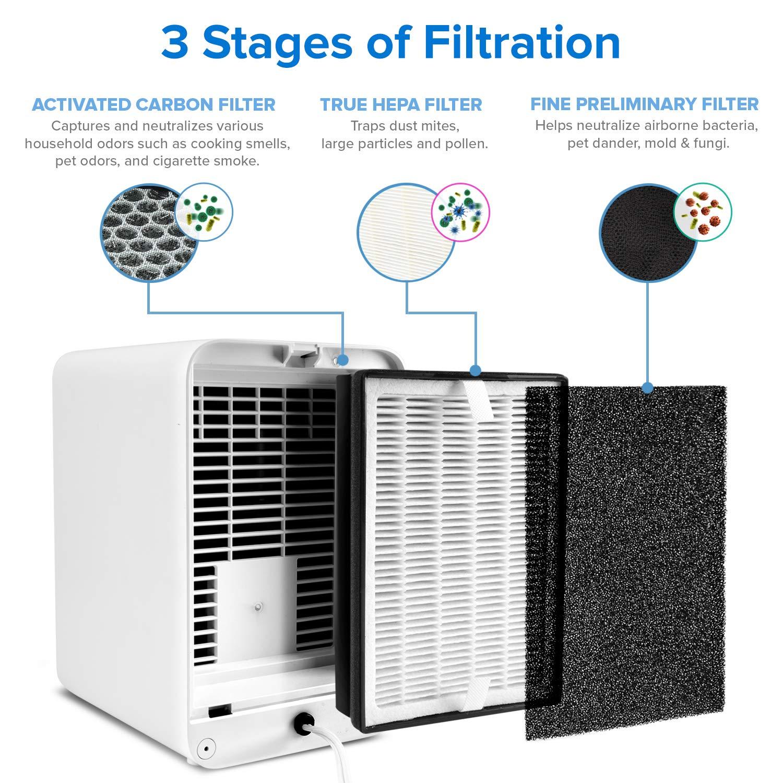 100/% Senza Produzione Ozono LV-H126 Tre Strati Filtrazione 99,9/% Allergici LEVOIT Purificatore dAria Hepa Desktop Ideale per Animali Domestici Design Portatile Salvaspazio Fumatore Formaldeide