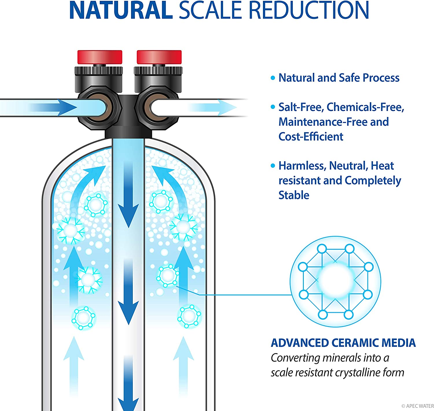 APEC Water FUTURA-10 Water Conditioner - Advantages