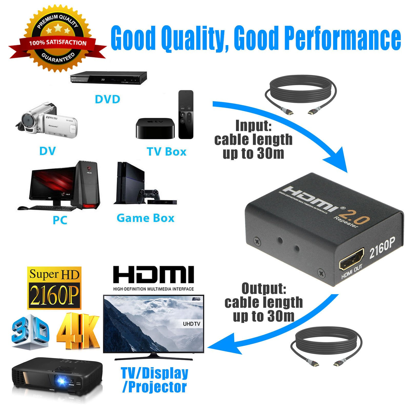 2160P 3D 4K HDMI Signal Repeater Extender Booster Adapter Over Signal HDTV 60 Meters Lossless Transmission by KSRplayer (Image #7)