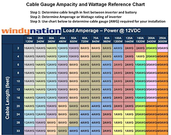 Wire gauge ampacity chart 12v choice image wiring table and amazon windynation 6 gauge awg 10 feet black 10 feet red amazon windynation 6 gauge awg greentooth Images
