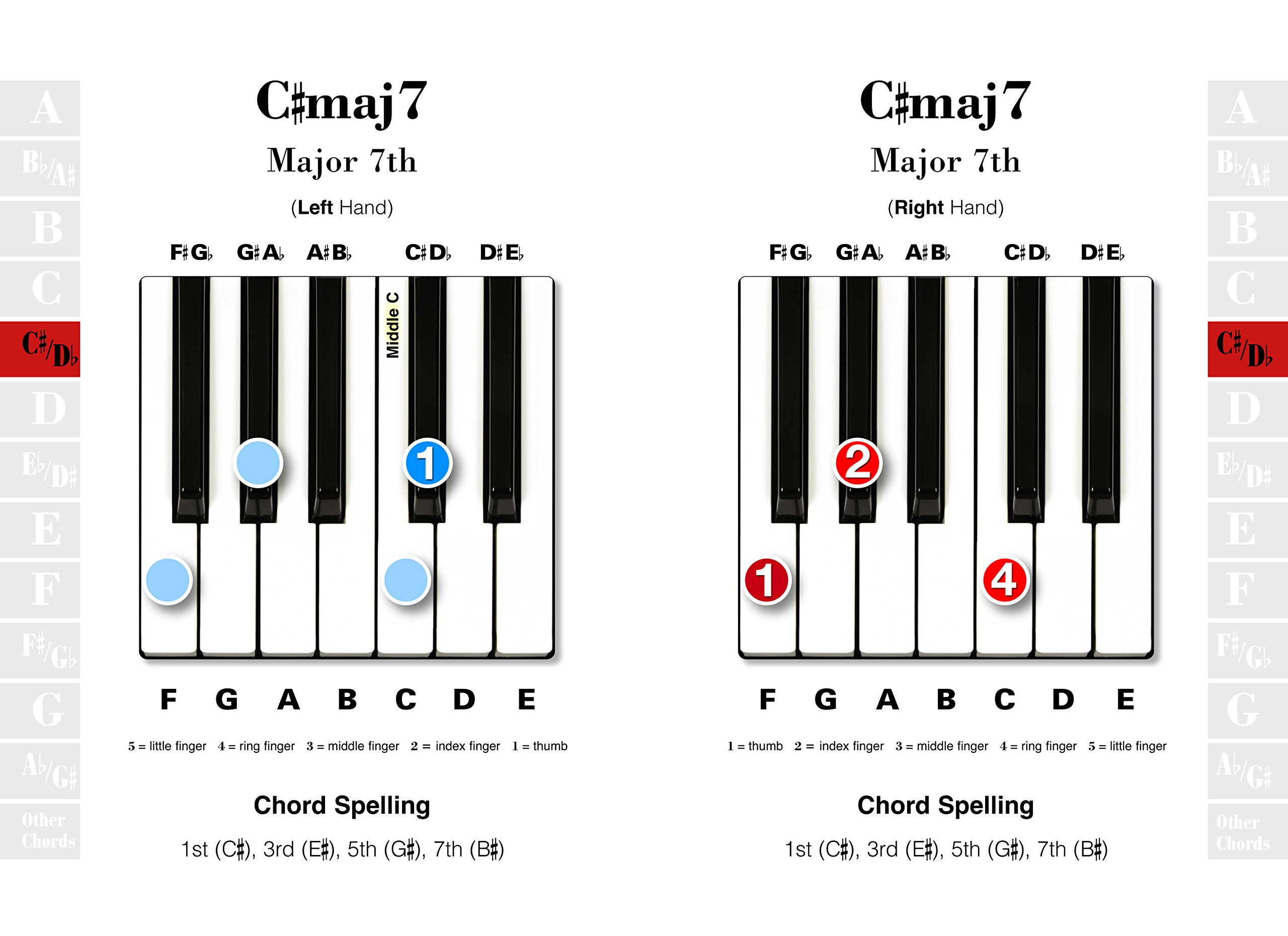 Piano keyboard chords easy to use easy to carry one chord on piano keyboard chords easy to use easy to carry one chord on every page amazon jake jackson 9780857752642 books hexwebz Gallery