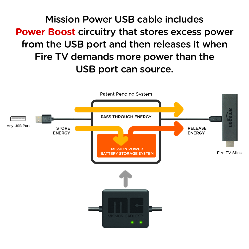 Mission Cables USB Power Cable for Amazon Fire TV Stick (Fire TV not included)