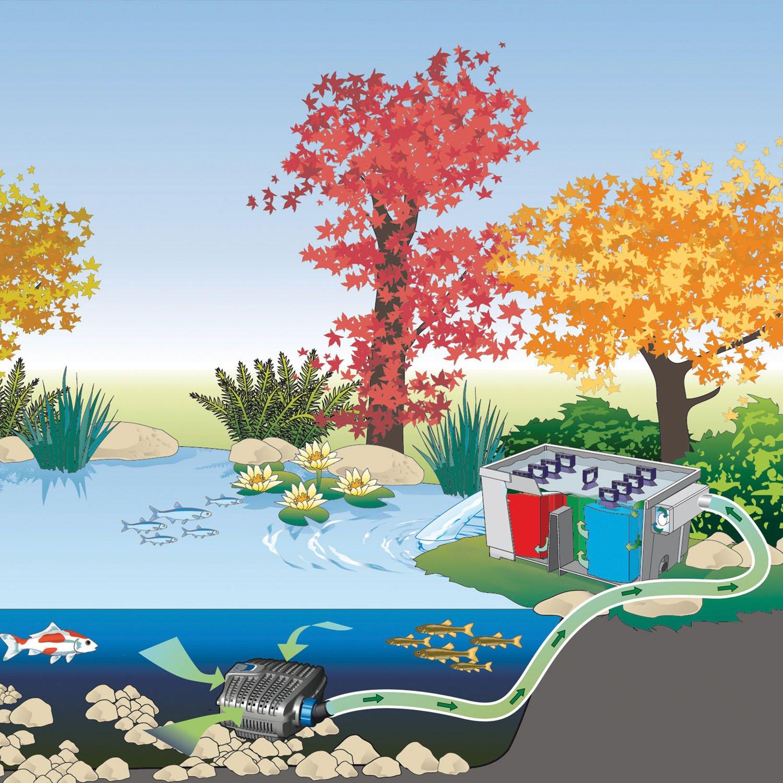 OASE BioSmart 1600 Pond Filter