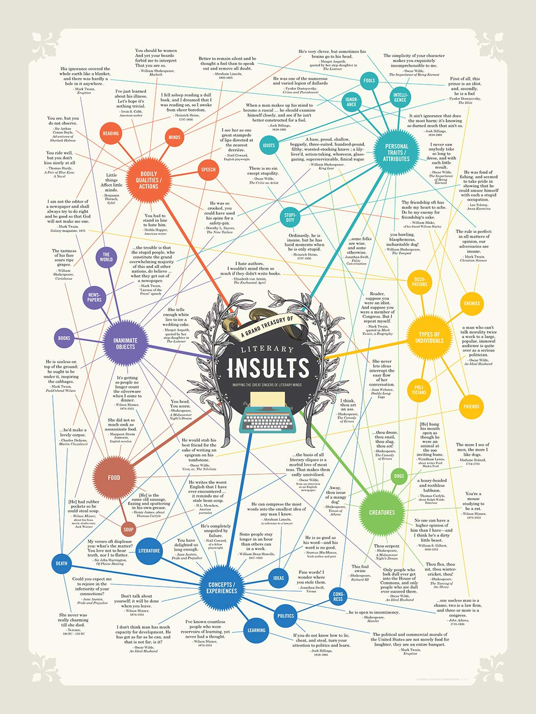 Curious Charts Commission Literary Insults Gift Poster