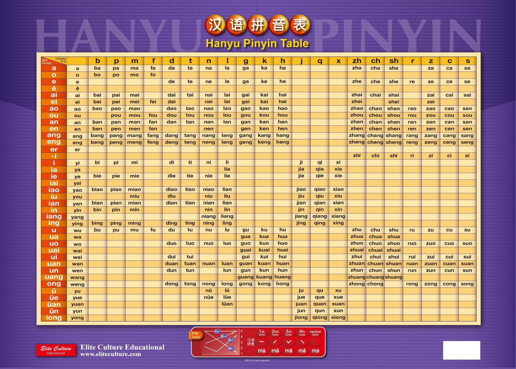 photo relating to Pinyin Chart Printable named Hanyu Pinyin Desk Poster: The Considerably East E-book Small business