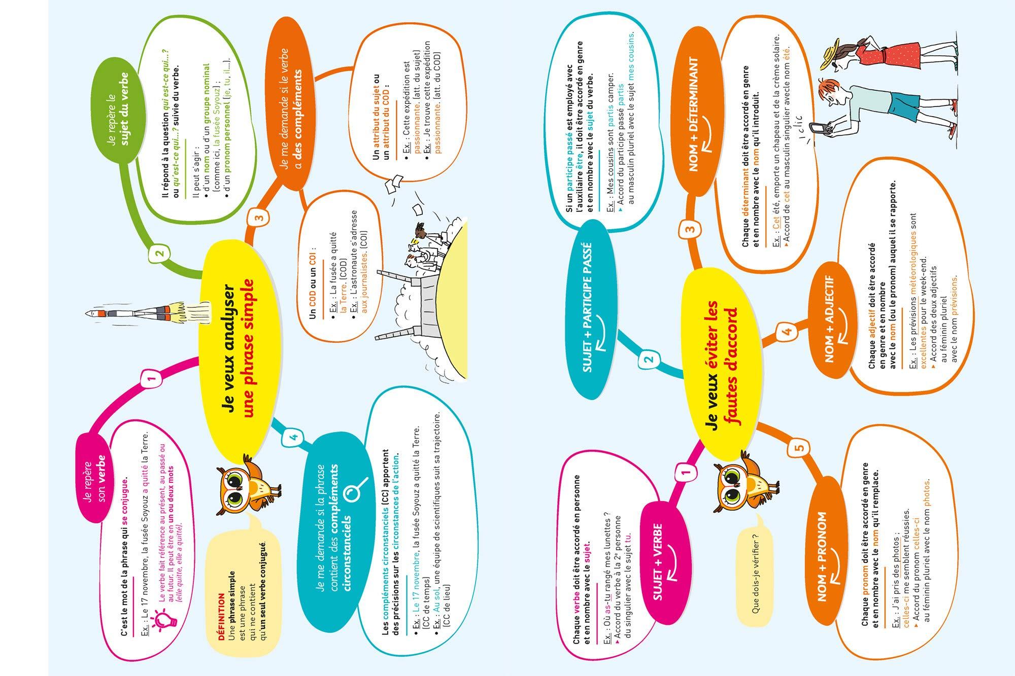 Français 5e: cahier dentraînement et de révision Chouette Entraînement: Amazon.es: Sandrine Girard, Thierry Marquetty: Libros en idiomas extranjeros