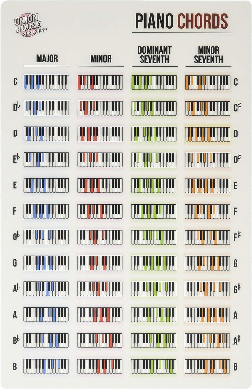 Hoja de referencia de acordes laminados para teclado de piano