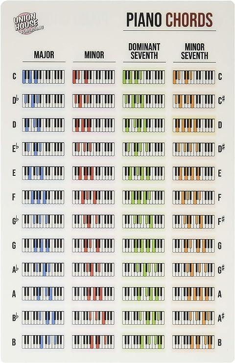 Hoja de referencia de acordes laminados para teclado de piano ...