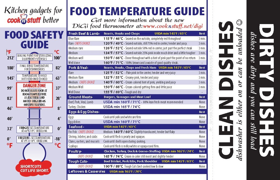 Amazon meat temperature chart guide and dirty clean amazon meat temperature chart guide and dirty clean dishwasher magnet kitchen dining nvjuhfo Images