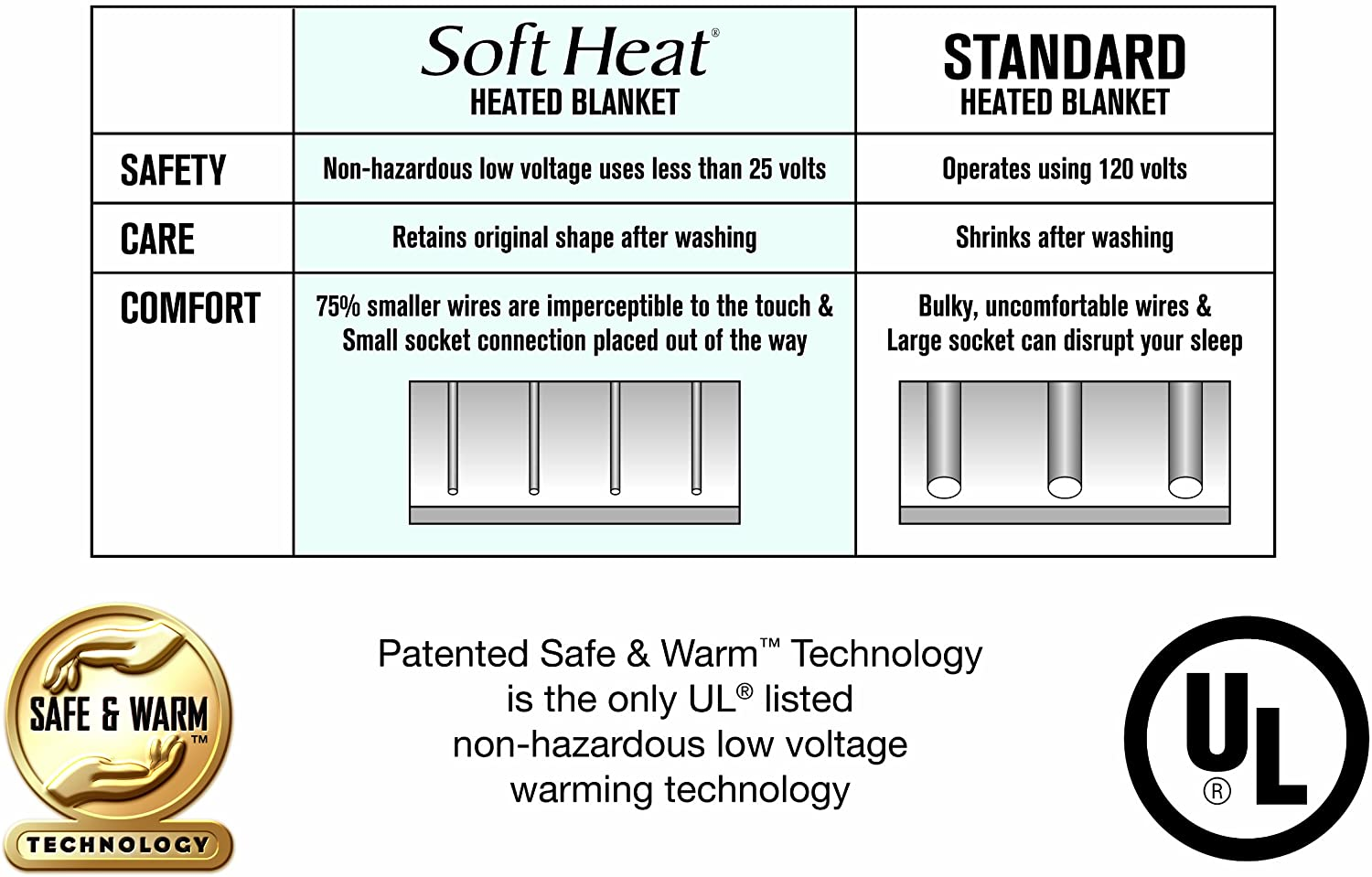 SoftHeat by Perfect Fit | Ultra Soft Plush Electric Heated Warming Blanket with Safe & Warm Low-Voltage Technology, King, Natural: Home & Kitchen