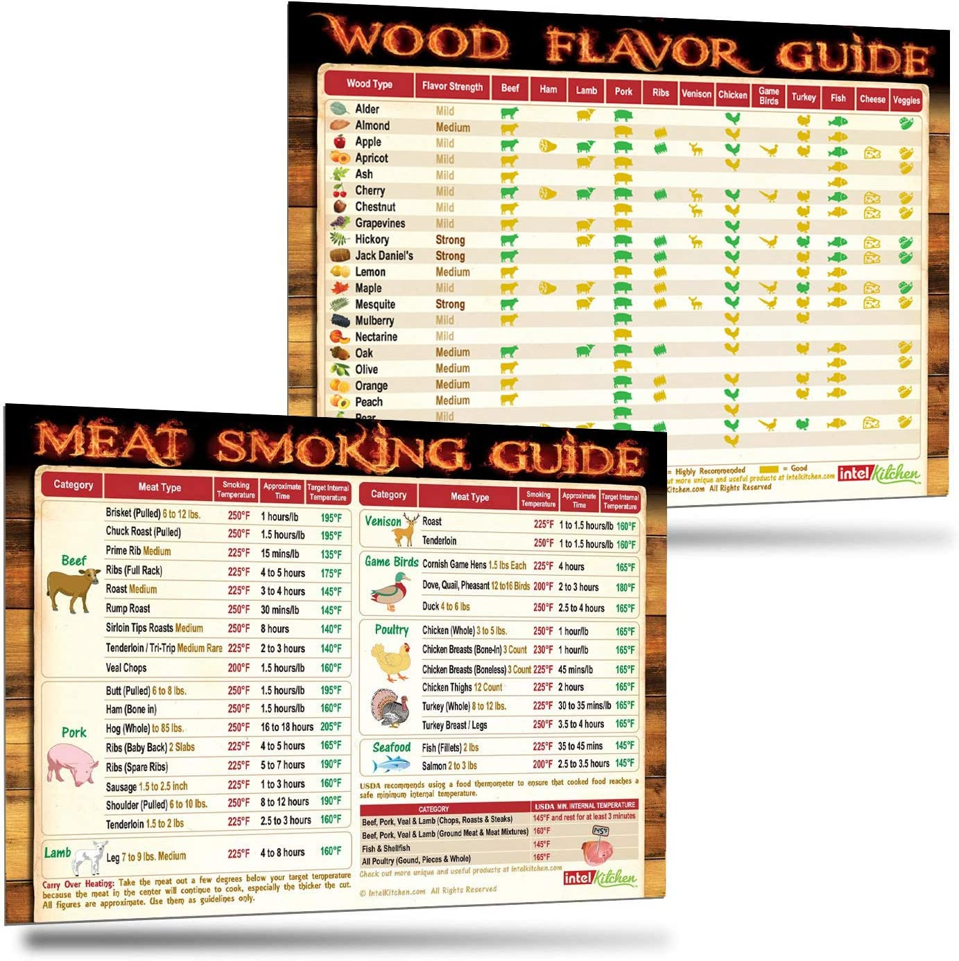The Complete Meat Smoking Guide Gifts: The Only Meat Smoking Magnet Covers 31 Meats with Smoker Time & Target Temperature and The Only Wood Flavor Chart Has Latest Recommendations on 23 Woods 12 Foods