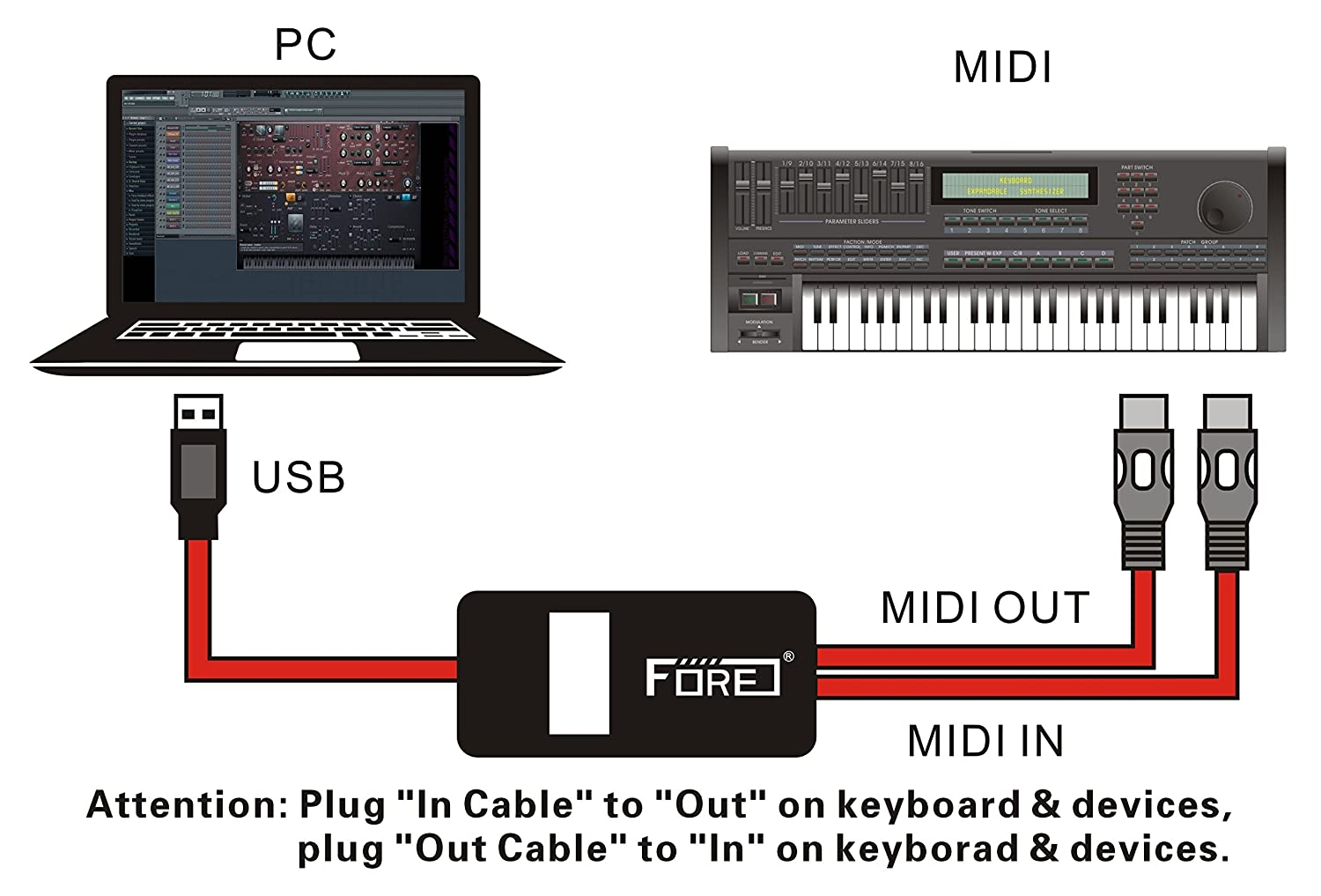 Primer plano USB IN-OUT MIDI convertidor de interfaz/adaptador con 5 pines DIN MIDI CABLE para PC/portátil/Mac, color rojo: Amazon.es: Instrumentos ...