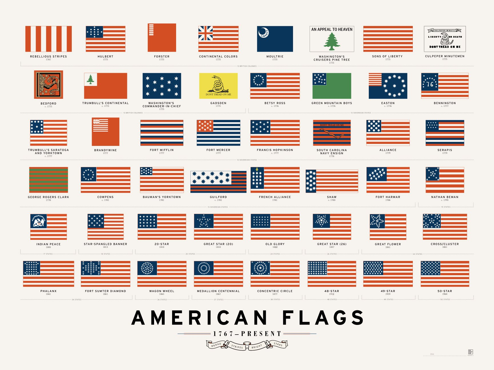 Pop Chart Lab American Flags Poster Print, 24'' x 18'', Multicolored by Pop Chart Lab