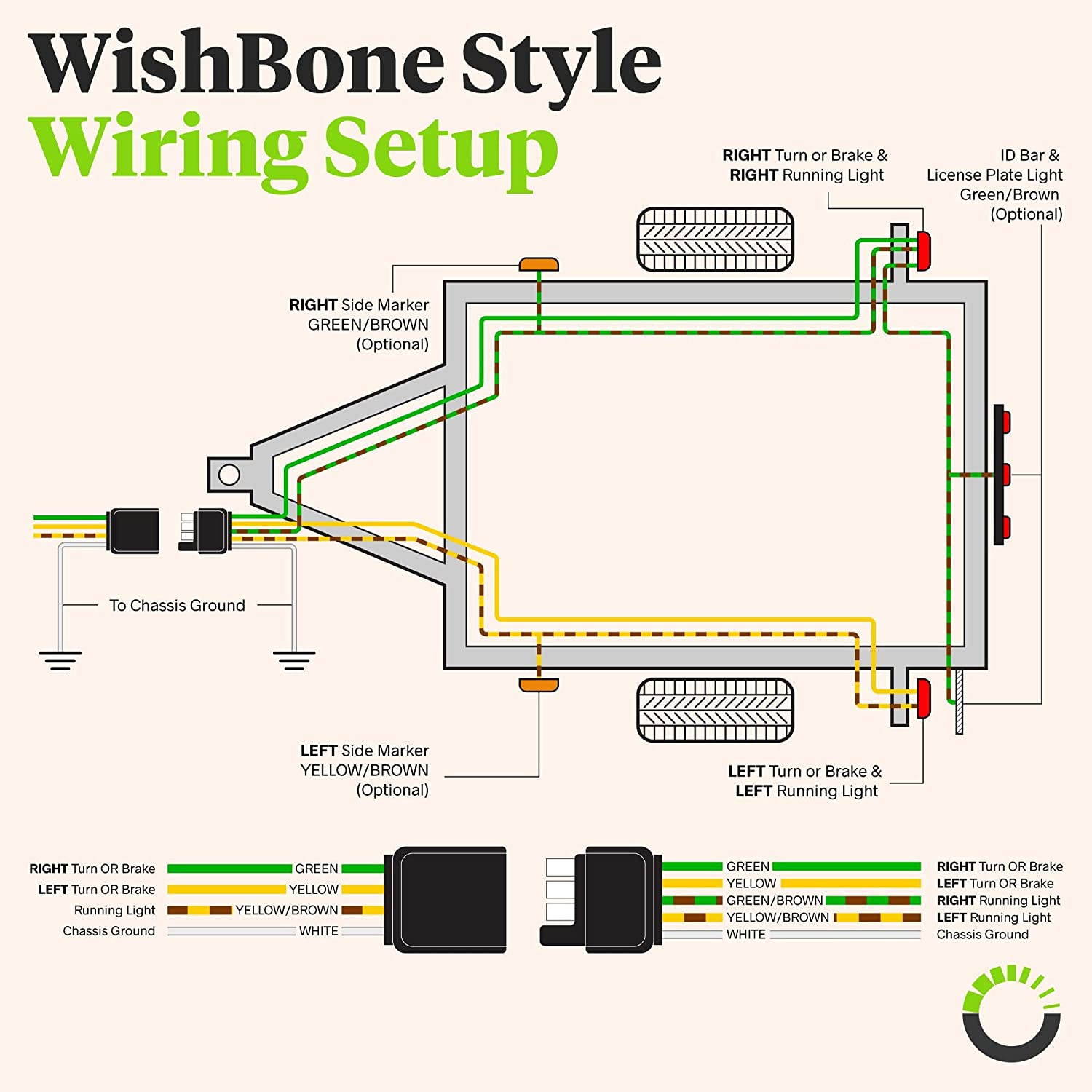 Amazon.com: 4 Pin Flat Trailer Wiring Harness Kit [Wishbone-Style] [SAE  J1128 Rated] [25' Male & 4' Female] [18 AWG Color Coded Wires] 4 Way Flat 5 Wire  Harness For Utility Boat TrailerAmazon.com